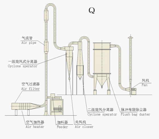 air flow drier